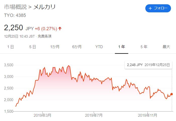 メルカリ株価