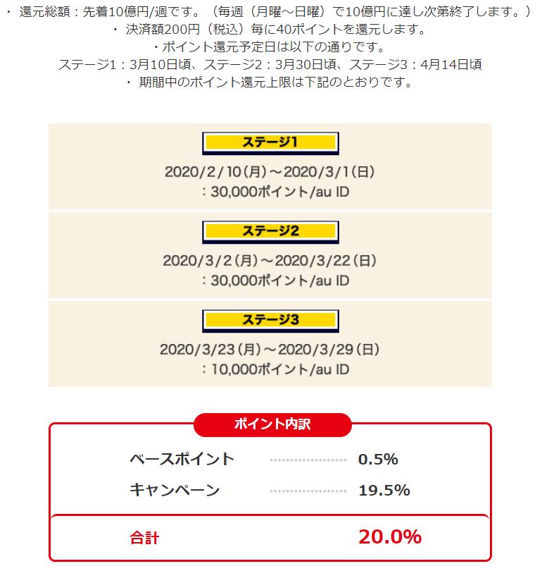 auPAY20%還元キャンペーンステージ